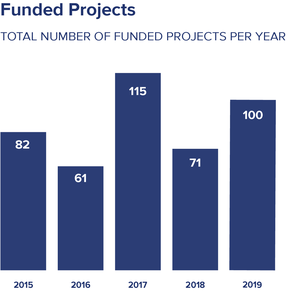 Bar chart of all funded projects by year