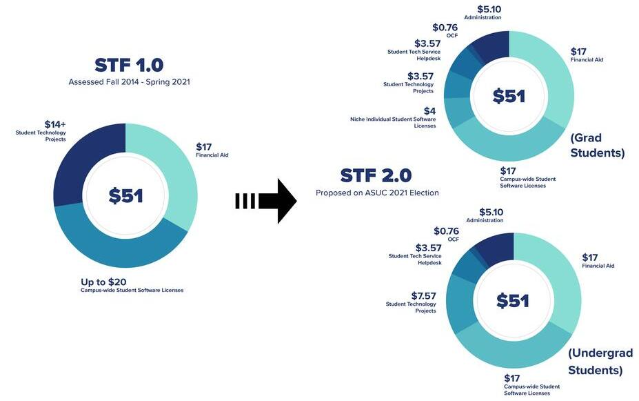 STF Passed vs. STF Proposed (2021 election)